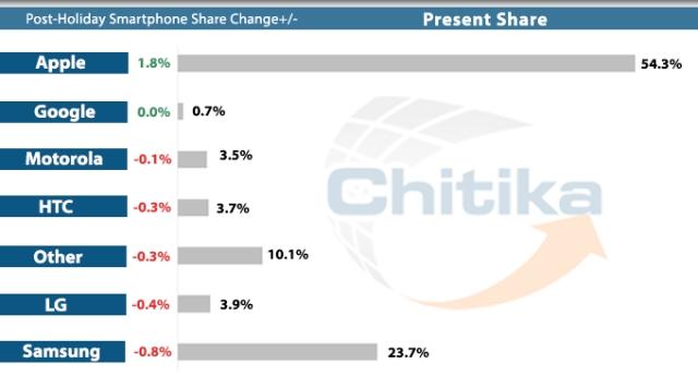Holiday smartphone surge 2013
