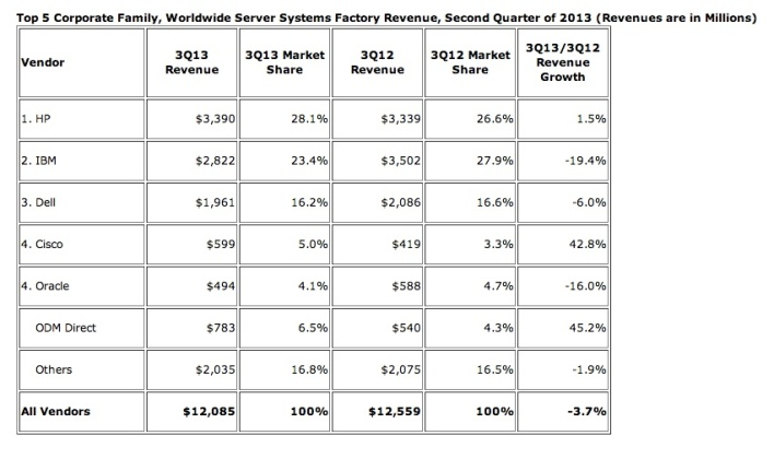 IDC Server Market share