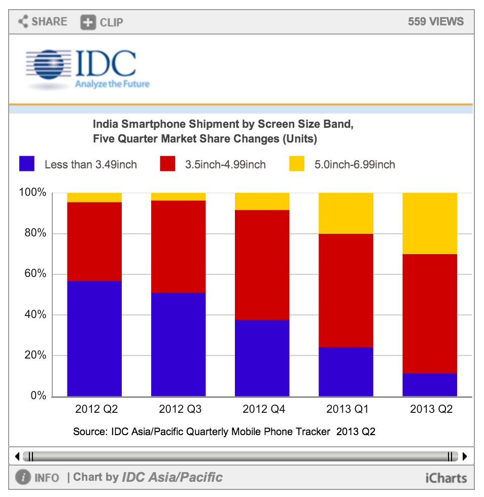 india phablet market 2012 2013
