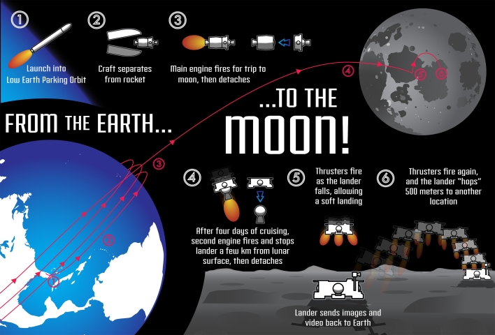 The Lunar Lions' plan to reach the moon. Graphic courtesy of the Lunar Lions.