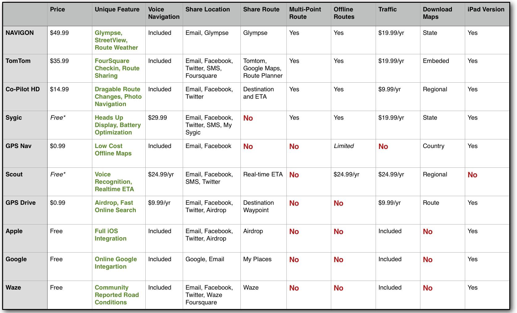 Navigation App Comparison Chart