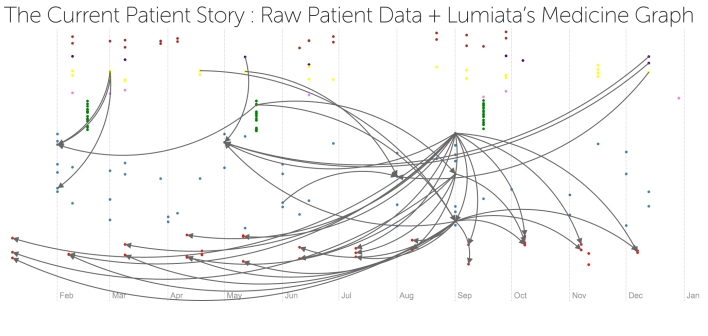 A visual timeline of how the various health data elements of a patient are associated with one another over a year-long period. Source: Lumiata