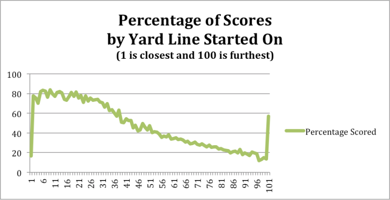 Percentage of Scores by Yard Line