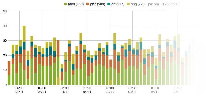 An example of data visualization in Elasticsearch.