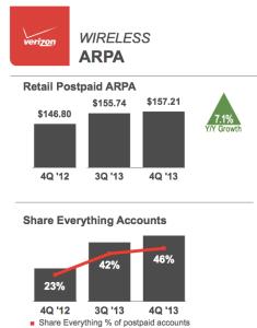 Verizon Q4 2013 results