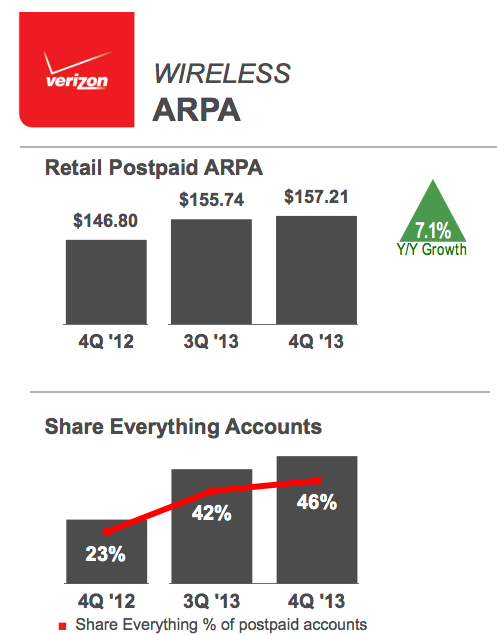Verizon Q4 2013 results