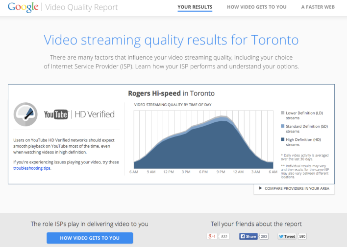 The results of the Google Video Quality Report.