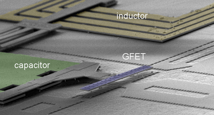 A view of the integrated circuit seen through a scanning electron microscope. The graphene transistors are located in the purple area marked GFET. Photo courtesy of IBM.