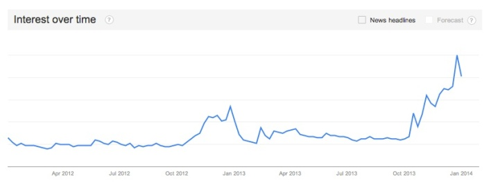 Interest in Sonos has skyrocketed in recent months, as Google Trends shows.