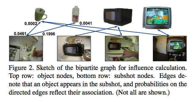 From the UT research, showing how algorithms calculate the key objects in each frame. Source: Proceedings of the IEEE Conference on Computer Vision and Pattern Recognition