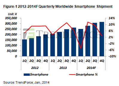 TrendForce smartphone decline Q1 2014