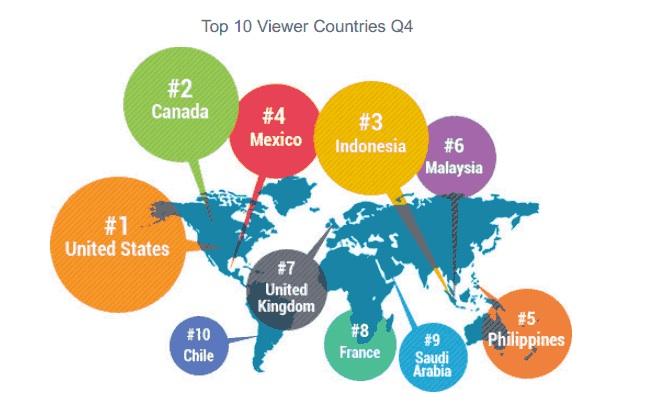 viki viewer countries