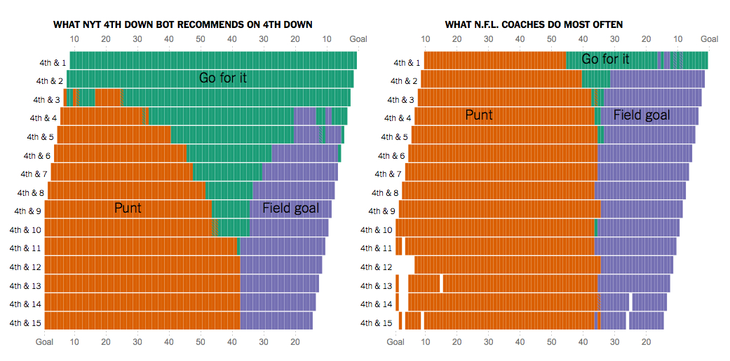A breakdown of what happens on fourth down.