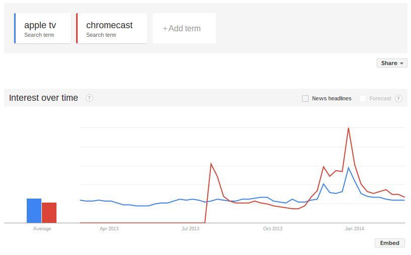 AppleTV v Chromecast on Google Trends