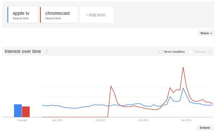 AppleTV v Chromecast on Google Trends