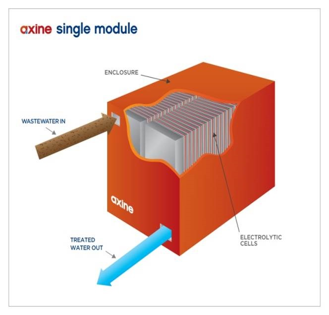 Axine_SingleModule