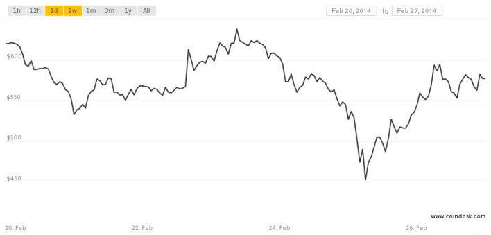 The dip when Mt. Gox halted all transactions on Tuesday is clear, but the market has recovered and it still on the rise.