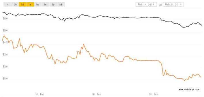 Bitcoin mt gox price chart 0221 crop