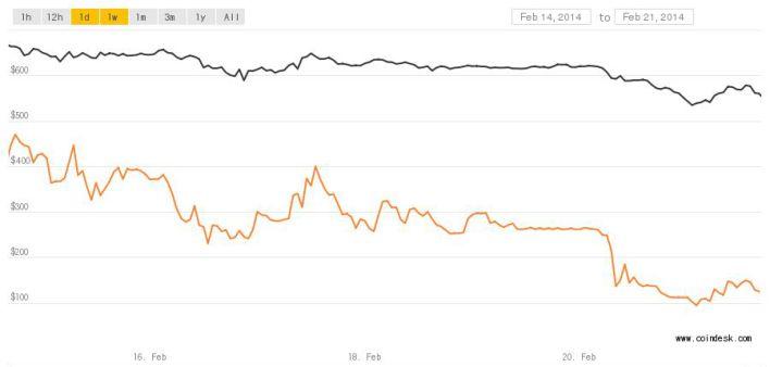 Bitcoin mt gox price chart 0221 crop