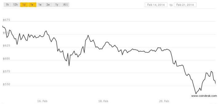 Bitcoin price chart 0221 crop