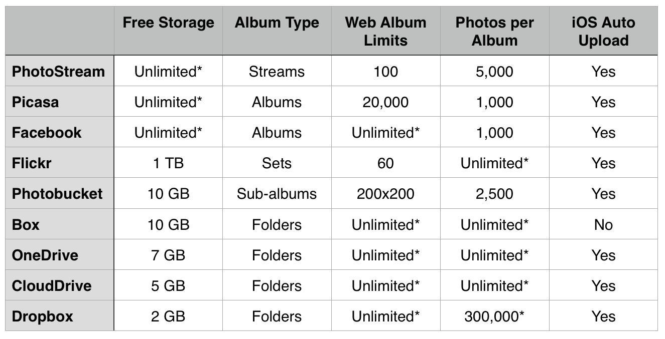 Cloud Photo Storage Limits