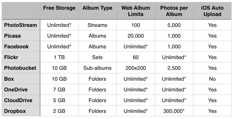 Cloud Photo Storage Limits