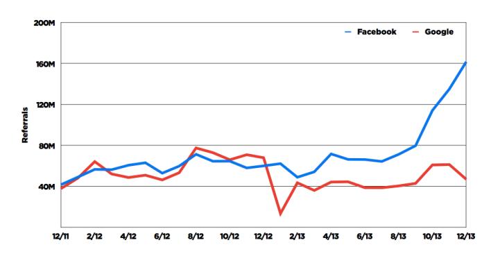 facebook-google-buzzfeed-referral-traffic