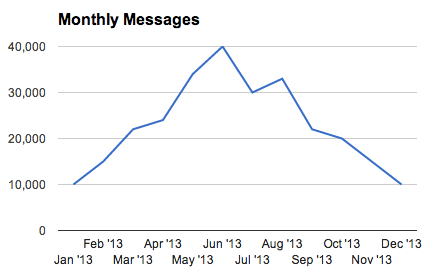 Fig 2 Monthly messages