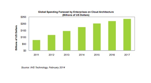 ihs cloud spending