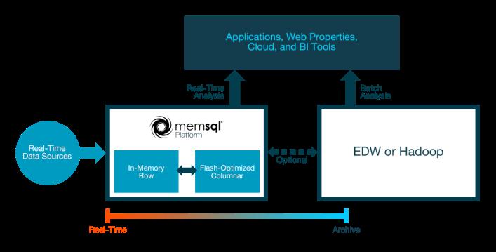 memsql-achitecture