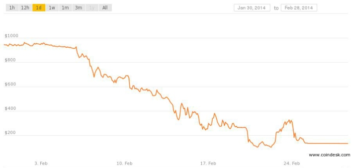 This chart shows the price of Mt. Gox as it tumbled in February. It started the month at a price of $942 for 1 BTC and then halted all trading at about $131 on February 25.
