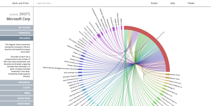 The most interesting visualization on RankandFiled.Com shows the influence between companies in a Circos diagram. Here, the diagram shows ownership among Microsofts officers, directors and owners since 2003. The width of each link is proportional to the number of filers who have owned both companies.
