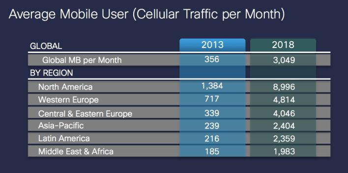 Cisco VNI 2014 data use