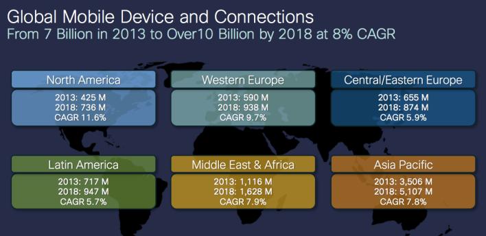 Cisco VNI 2014 devices