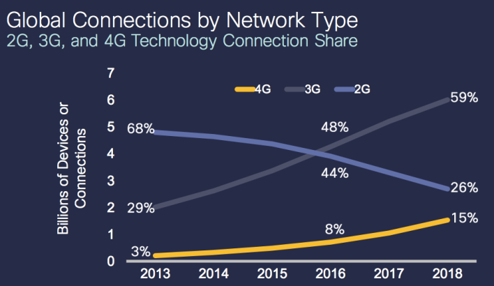 Cisco VNI 2014 connection type