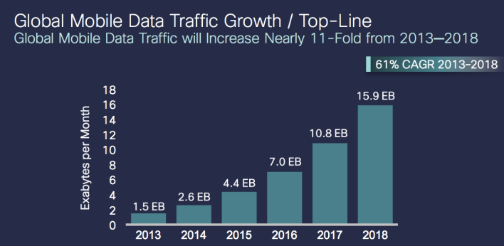 Cisco VNI 2014 Traffic