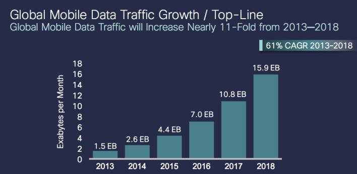 Cisco VNI 2014 Traffic