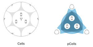 pCell versus a regular cellular topology