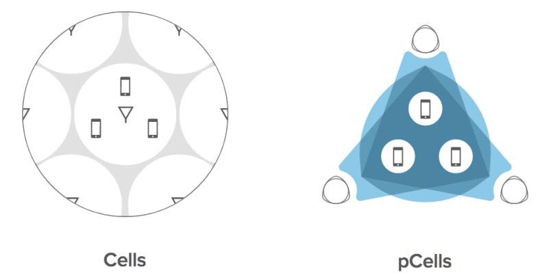 pCell versus regular cell Artemis