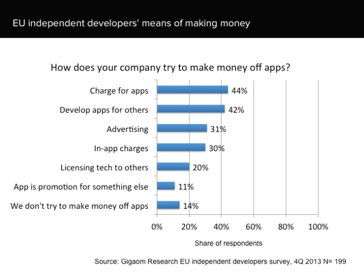 EU independent developers survey