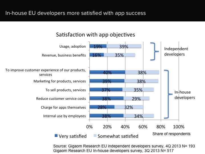 EU app developer satisfaction