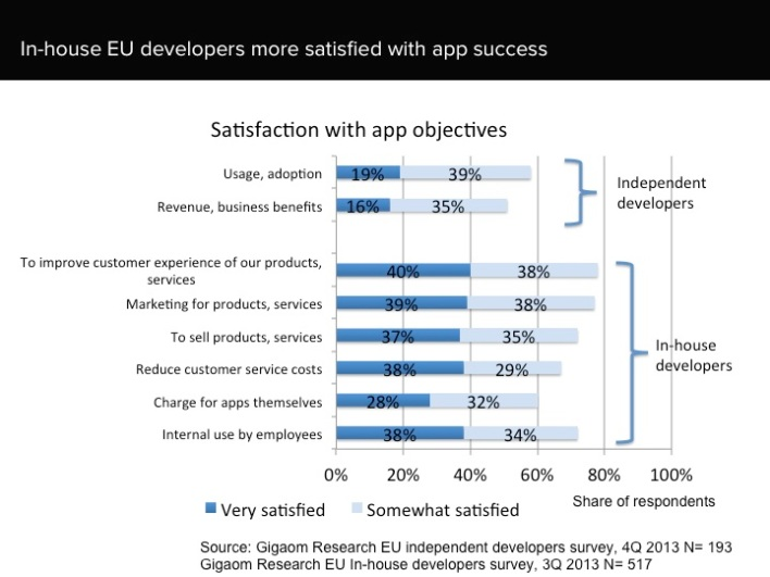 EU app developer satisfaction