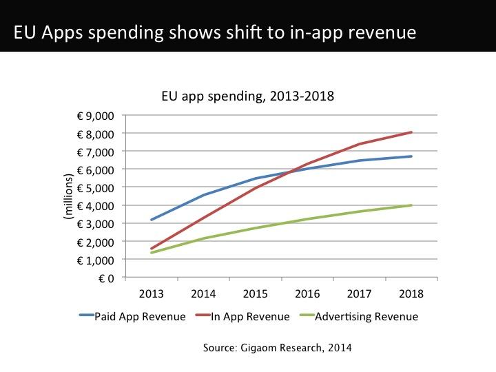 EU app spending