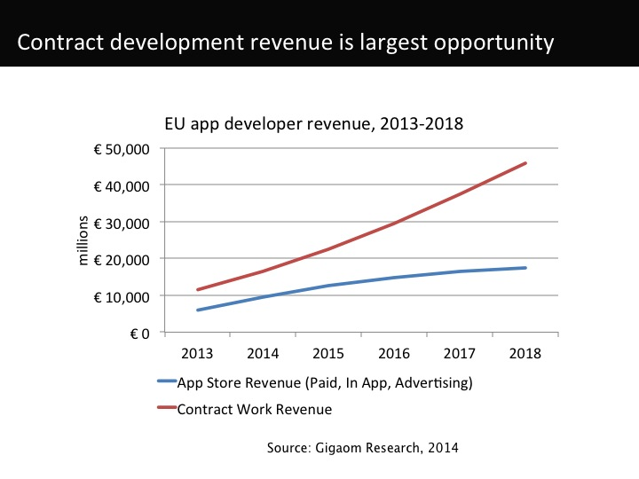 EU app developer revenue