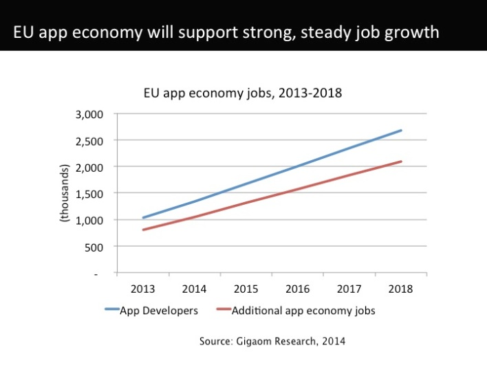 EU app economy jobs