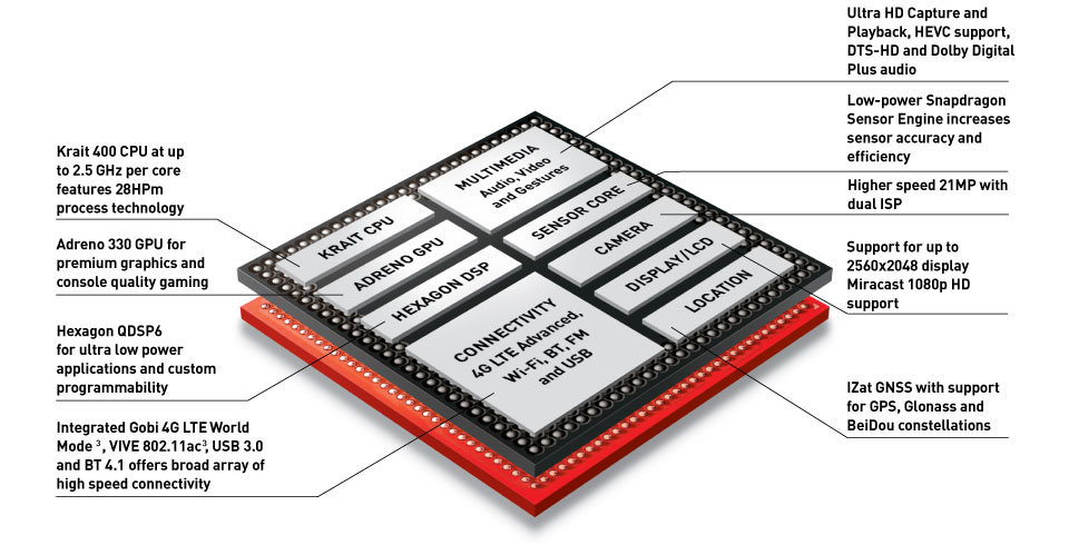 Qualcomm's Snapdragon 801 which includes Quick Charge 2.0 technology (source: Qualcomm)