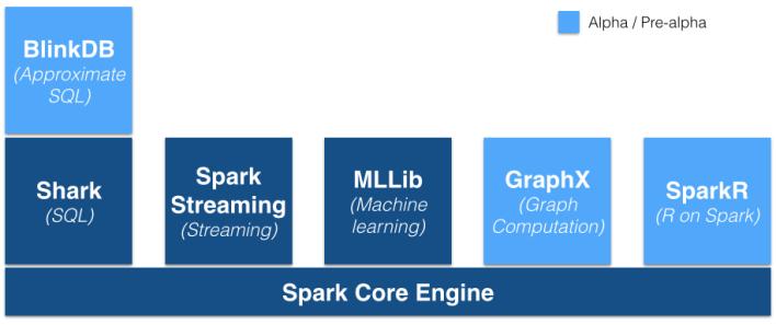 spark ecosystems