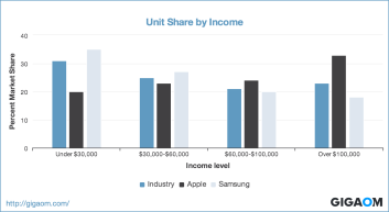 """Unit Share by Income"""