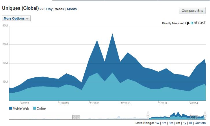 Upworthy Quantcast chart two1