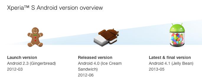Xperia S update